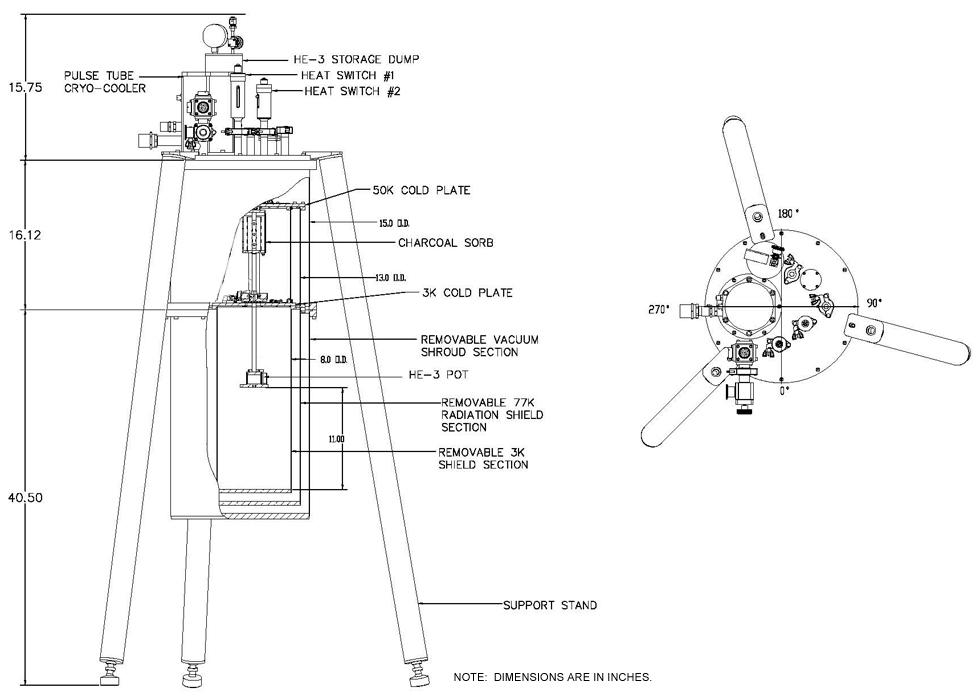 针对当前He-3短缺危机,Janis研发出第二代无液氦He-3恒温器系统(Model He-3-SSV-PT-2),工作效率大幅度提高,在<310mK下可连续工作100小时。与第一代系统相比,使用相同量的He-3气体,工作时间增加一倍,即用第一代系统50%的He-3,即可连续工作达50小时,大大降低了系统成本。该系统采用多股柔性高热导无氧铜细线将制冷机的两个冷台分别与两个OFHC铜法兰连接,从而冷却两个防热辐射屏和双极热开关,实现对He-3的冷凝、降温和控温。该设计隔断了制冷机的振动传输,大大减小了