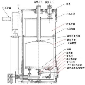 通过放大电路放大后测量电压的变化